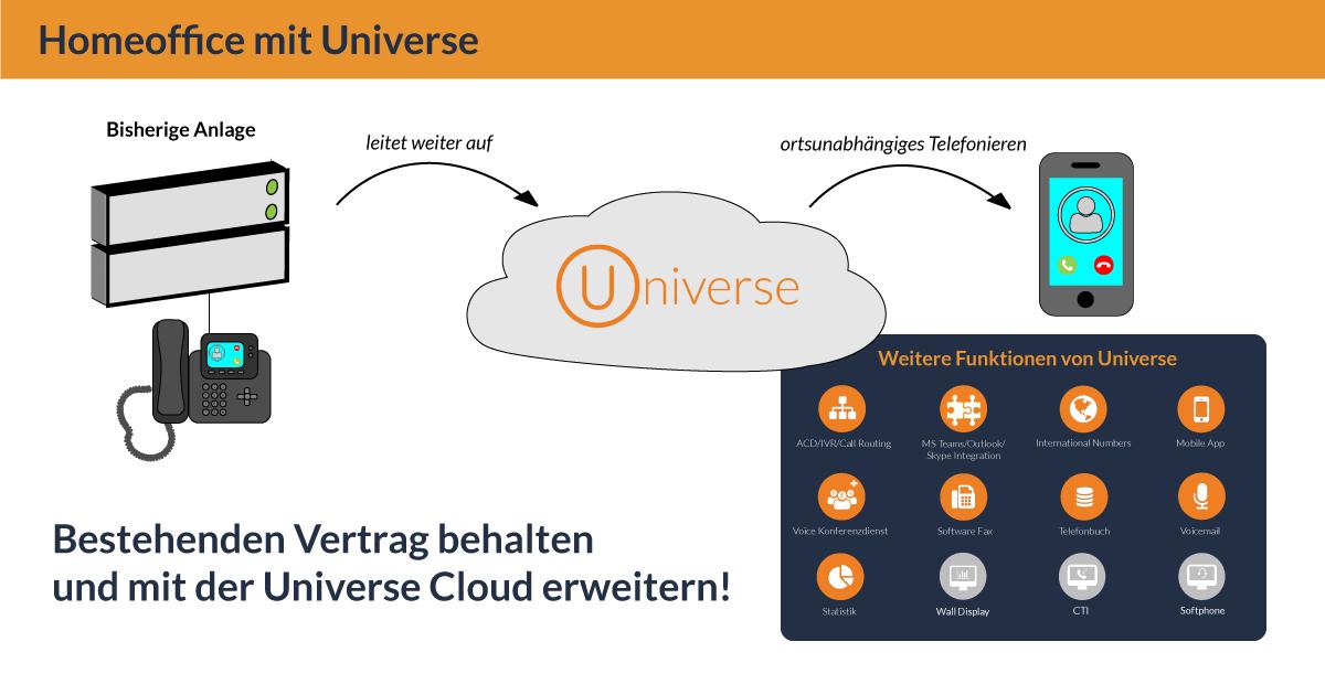 Ihr bisheriges System leitet Anrufe auf die Cloud weiter. So wird ortsunabhängiges Telefonieren ermöglicht.